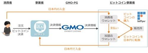 gmopg-bitflyer-bitcoin-payment01